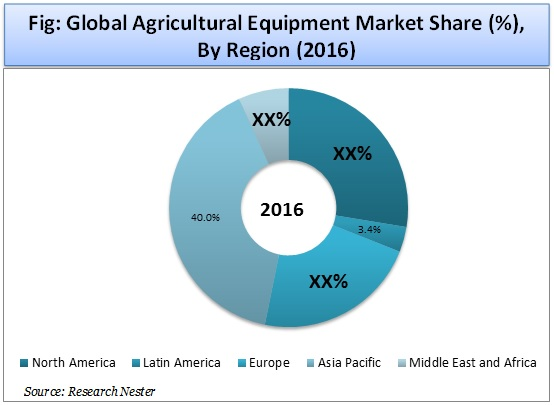 Agricultural Equipment Market Share By Region