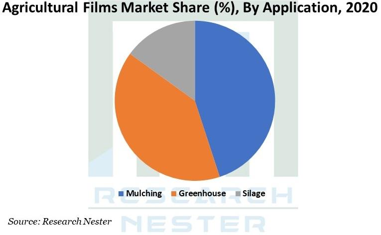 Agricultural Films Market Graph