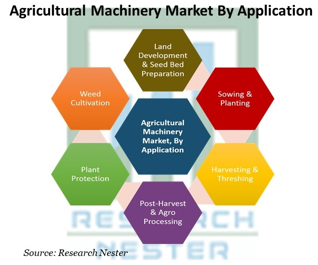 Agricultural Machinery Market By Application