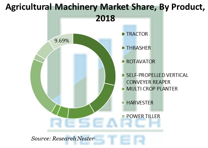 Agricultural Machinery Market Share
