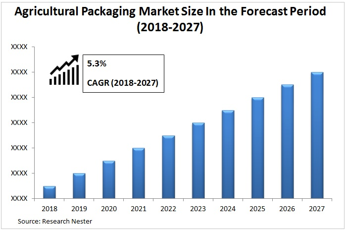 Agricultural Packaging Market Graph