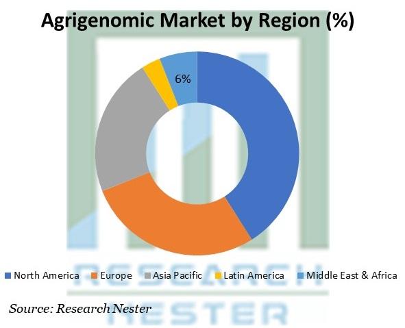 Agrigenomic Market