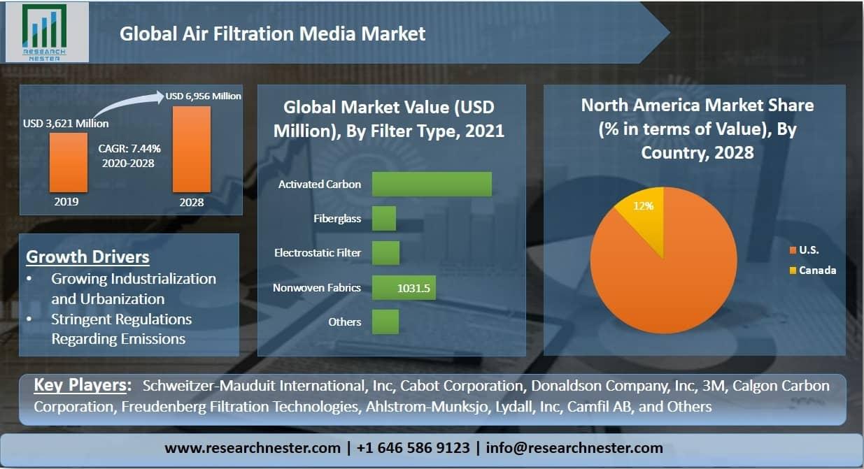 Air Filtration Media Market Graph