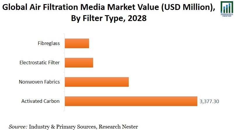 Air Filtration Media Market By Filter Type image