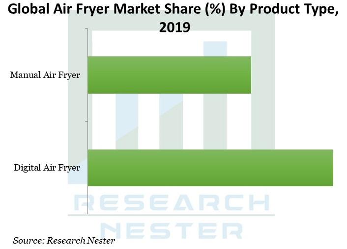 Air-Fryer-Market