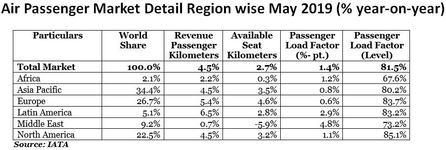 Air Passenger Market Detail