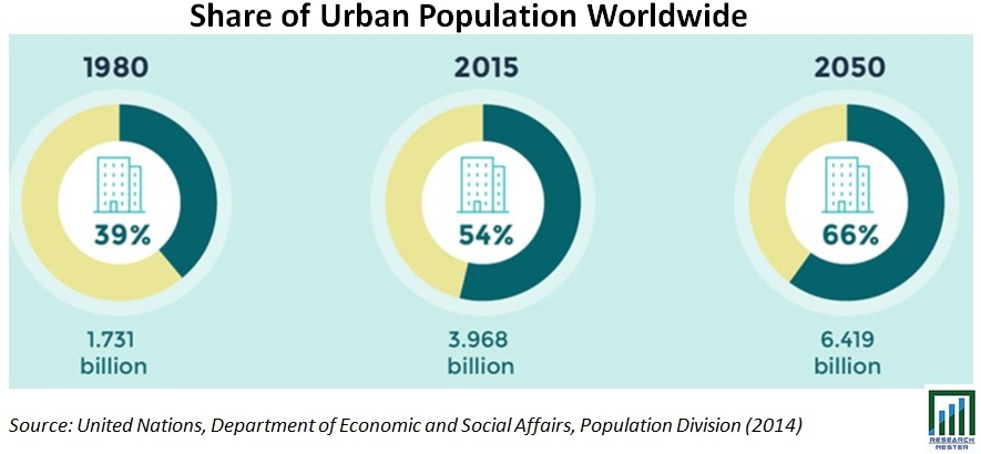 Share of Urban Population Worldwide Graph