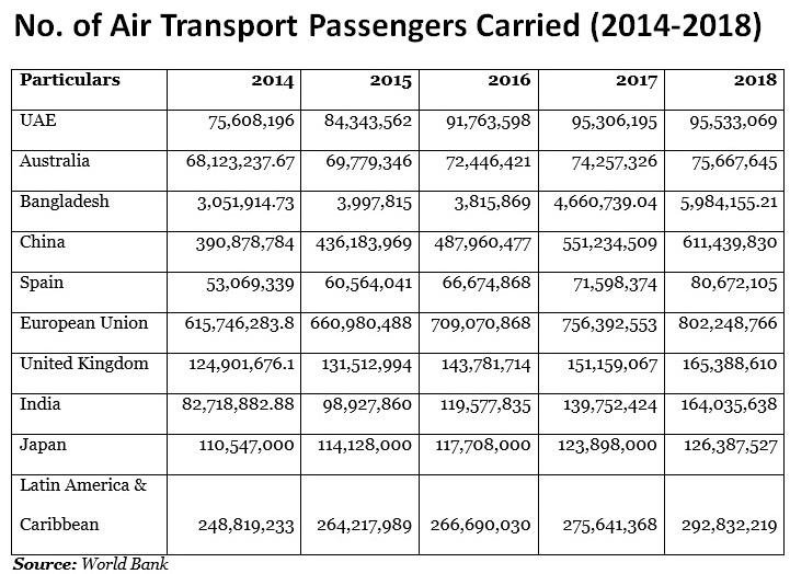 Air Transport Passengers