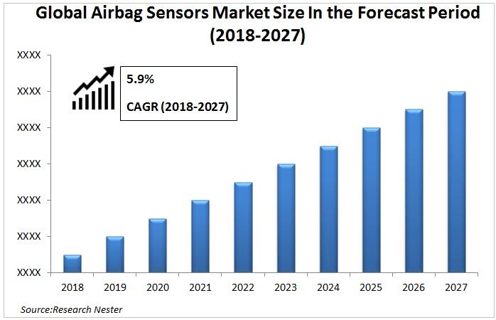 Airbag Sensors Market Graph