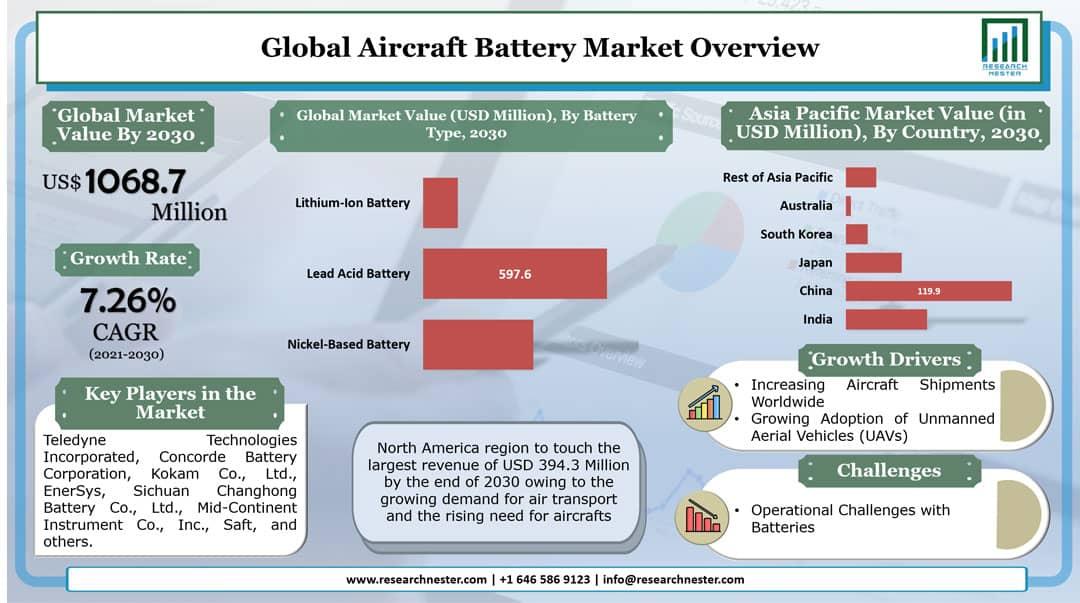 Aircraft Battery Market Graph
