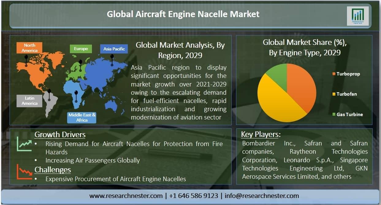 Aircraft Engine Nacelle Market Graph
