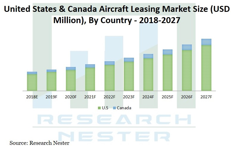 Aircraft Leasing market size Graph
