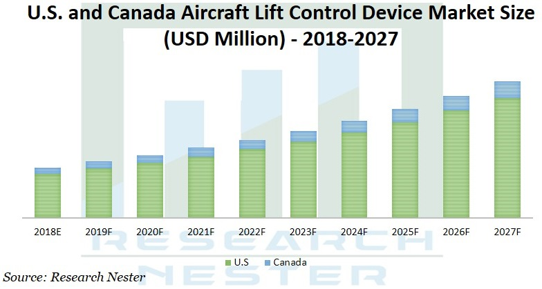 Aircraft lift control device market Graph