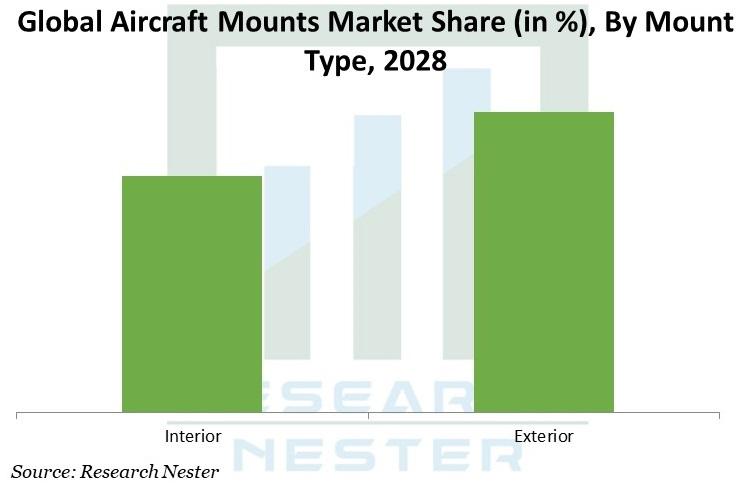 Aircraft Mounts Market Share Graph