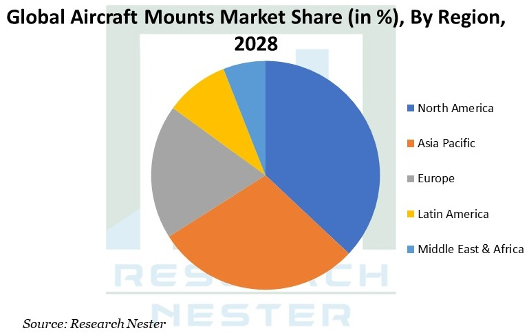 Aircraft Mounts Image