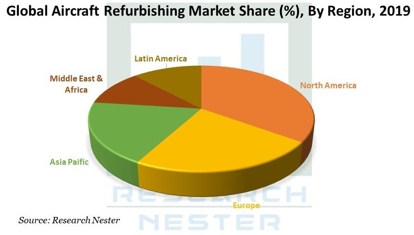 Aircraft Refurbishing Market share image