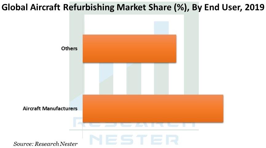 Aircraft Refurbishing Market Graph