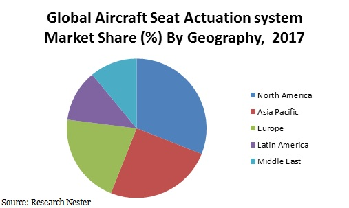 Aircraft seat Actuation system