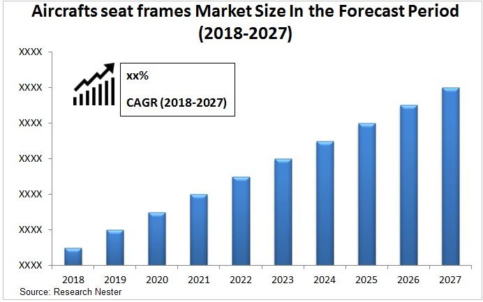 Aircrafts seat frames market Graph