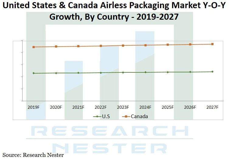 Airless-Packaging-market-Graph