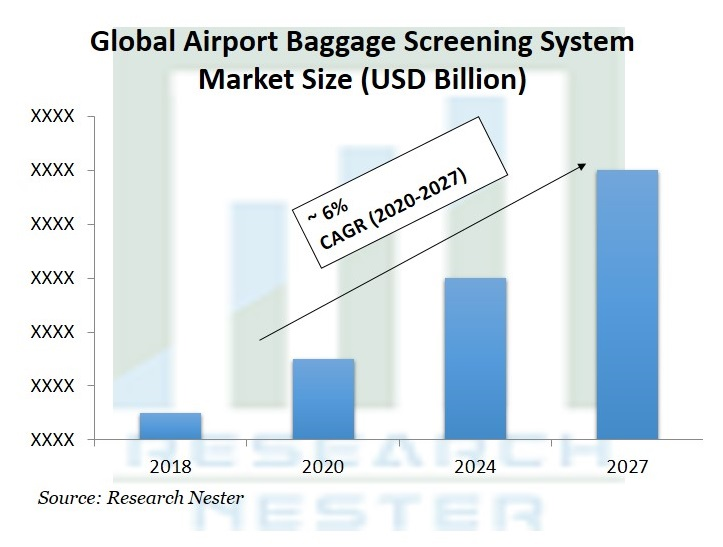 Airport Baggage Screening System Market