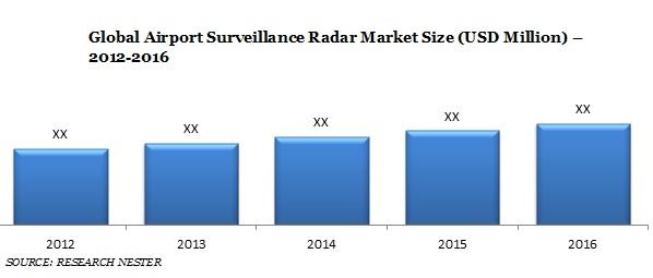 Airport Surveillance Radar Market