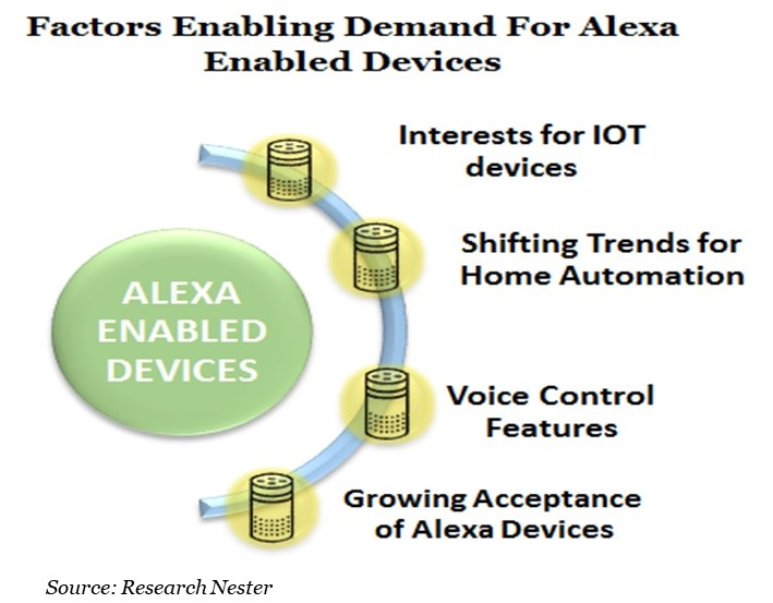 Factors Enabling Demand For Alexa Enabled Devices