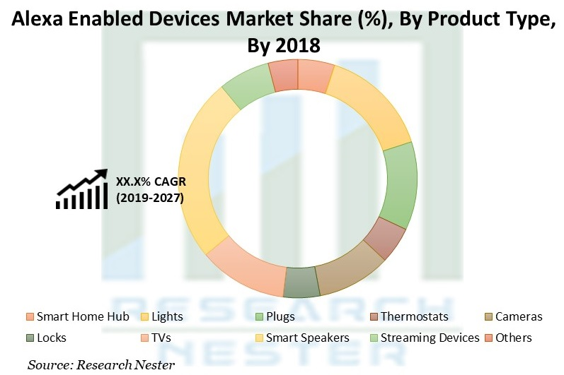 Alexa Enabled Devices Market Share