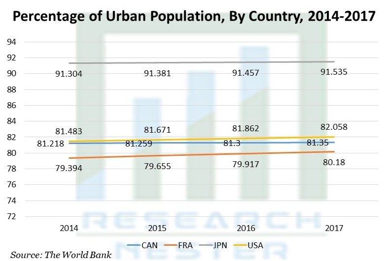 Percentage of Urban Population