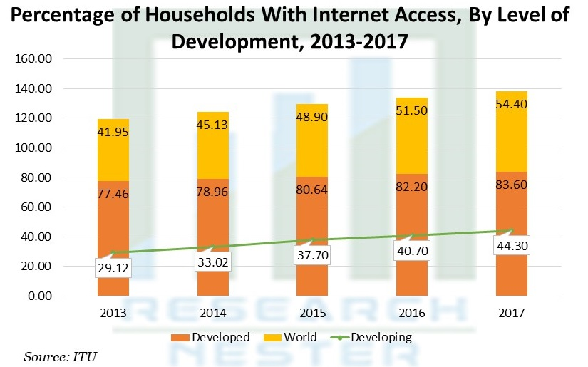 Percentage of Households With Internet Access