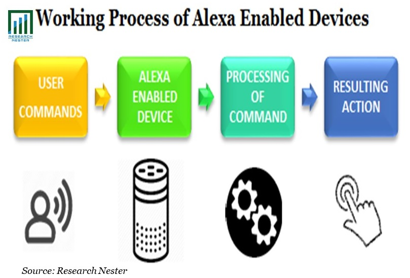 Working Process of Alexa Enabled Devices