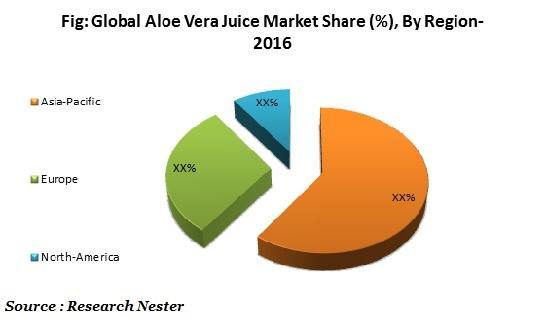 Aloe Vera Juice Market share