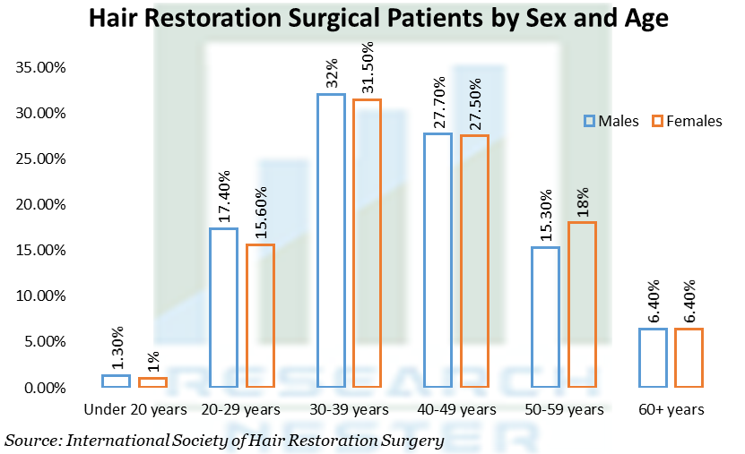 Hair Restoration Surgical Patients by Sex and Age