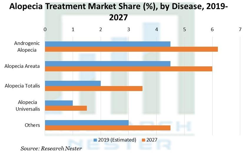 Alopecia Treatment Market