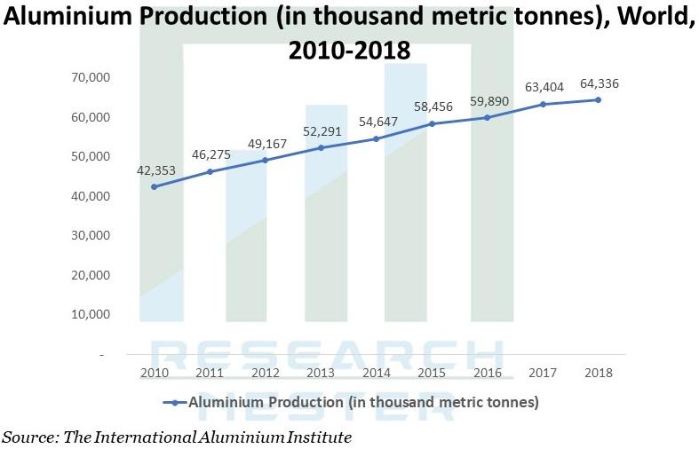 Aluminium Production Graph