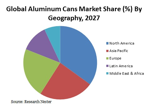 Aluminum Cans Market