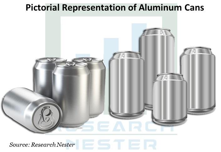Pictorial Representation of Aluminum Cans