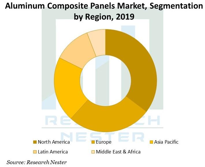 Aluminum-Composite-Panels-Market
