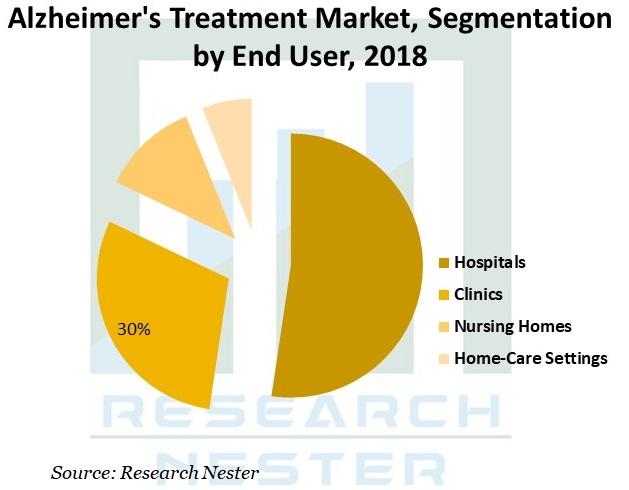 Alzheimer's-Treatment-Market-size