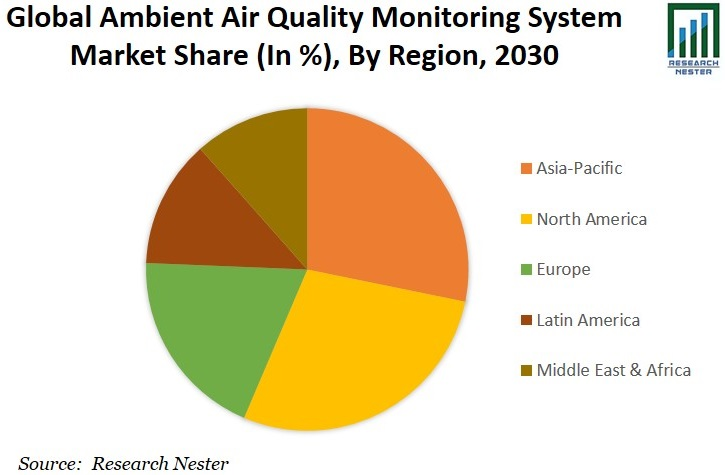 Ambient Air Quality Monitoring System Market Share Graph