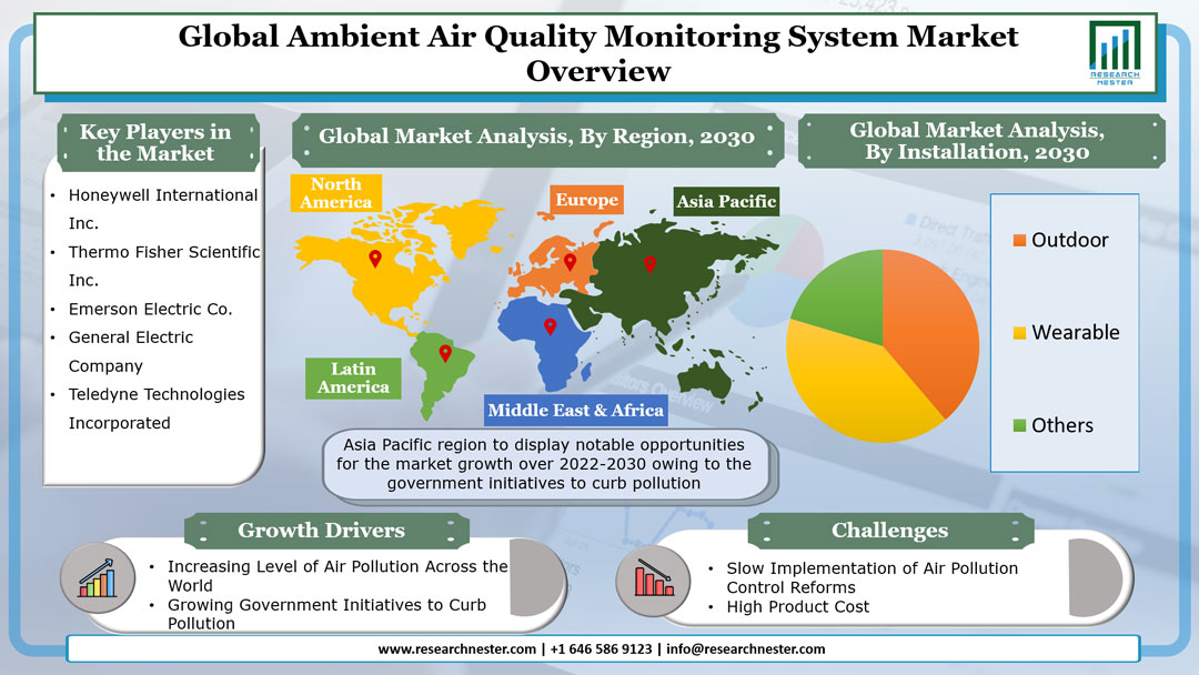 Ambient Air Quality Monitoring System Market Graph