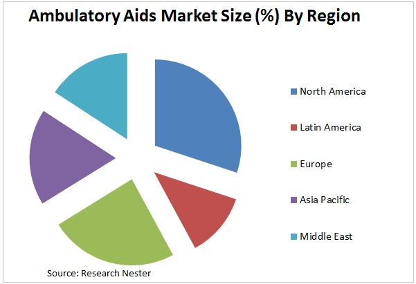 Ambulatory Aids market
