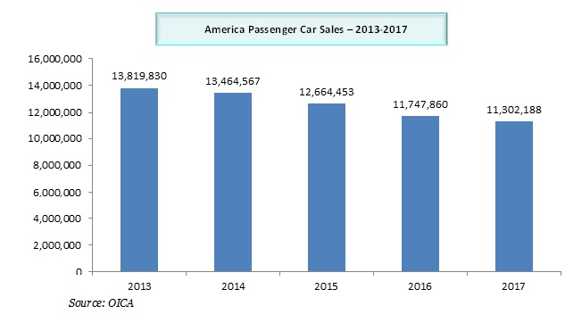 America passenger car
