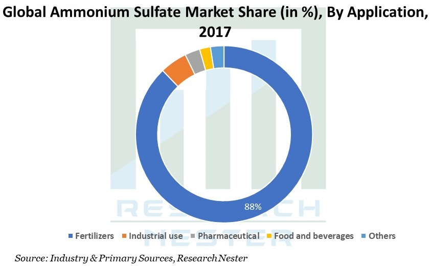 Ammonium Sulfate Market Share by application Graph