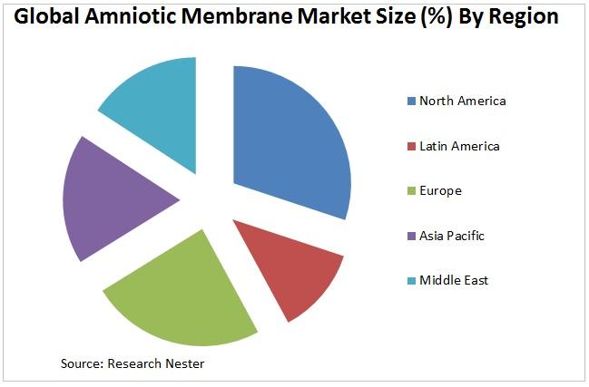 Amniotic Membrane Market  Graph