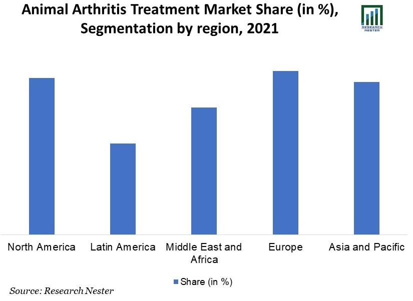 Animal-Arthritis-Treatment-Market-Share