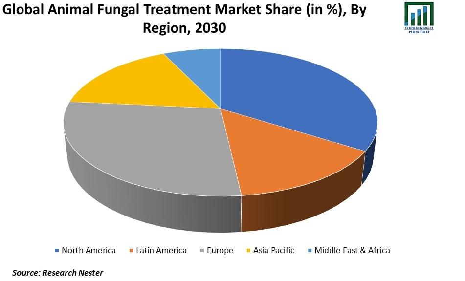 Animal Fungal Treatment Market