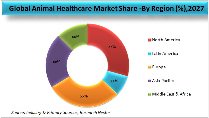 Animal healthcare market share