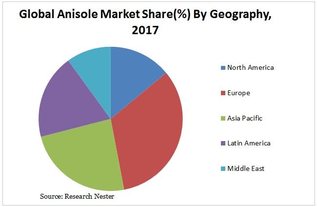 Anisole market share