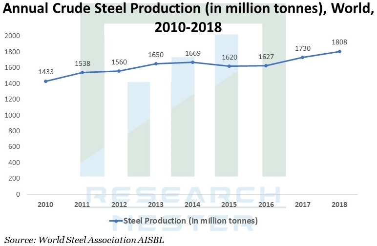 Annual Crude Steel Production Graph